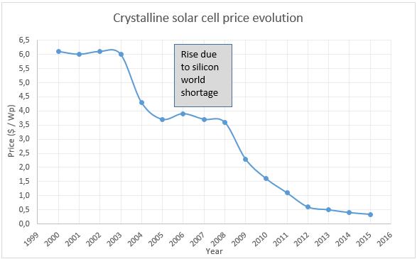 Evolution of solar cells prices