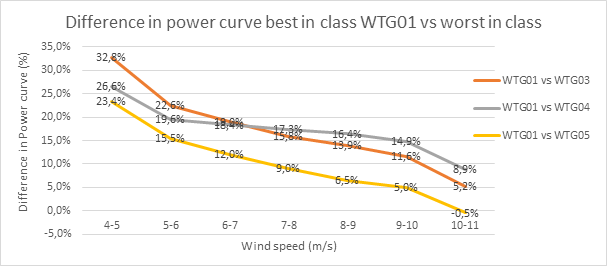 blade pitch angle difference in power curve
