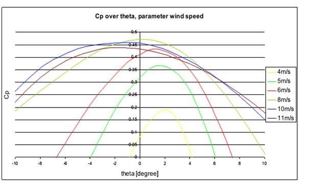blade pitch angle perameter wind speed